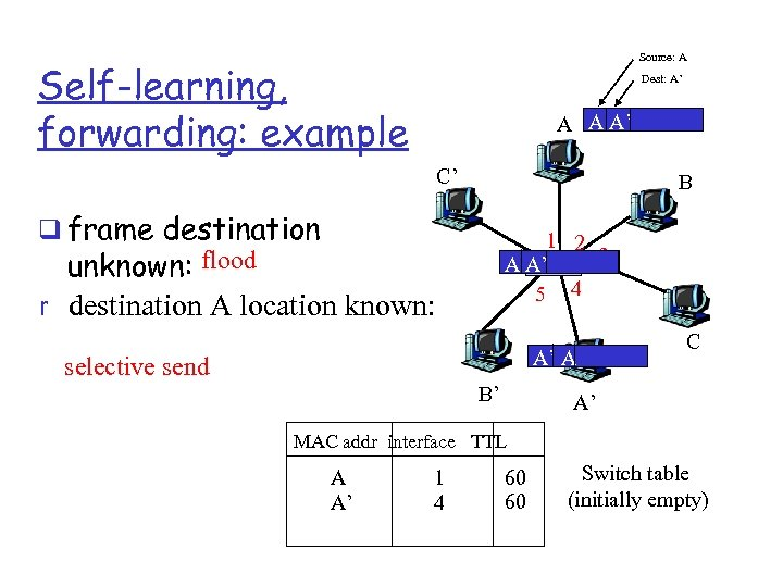 Source: A Self-learning, forwarding: example Dest: A' A A A' C' B q frame