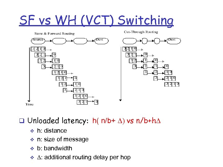 SF vs WH (VCT) Switching q Unloaded latency: h( n/b+ D) vs n/b+h. D