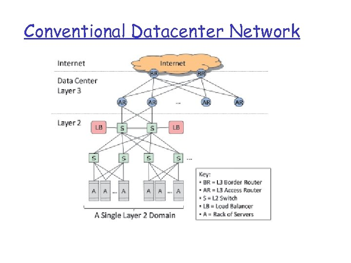 Conventional Datacenter Network