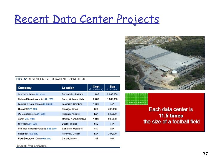 Recent Data Center Projects 37