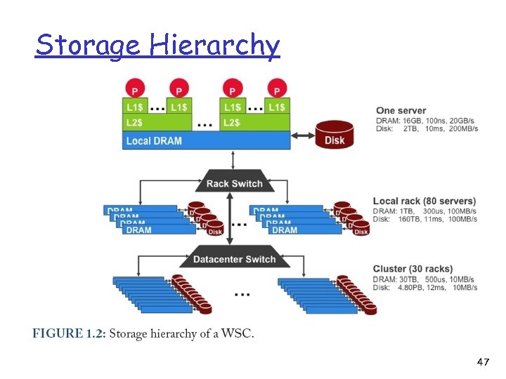 Storage Hierarchy 47