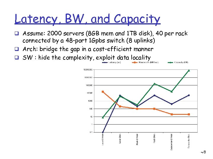 Latency, BW, and Capacity q Assume: 2000 servers (8 GB mem and 1 TB