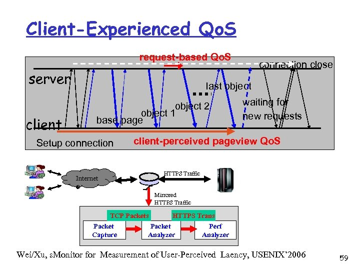 Client-Experienced Qo. S request-based Qo. S server client connection close last object 2 object