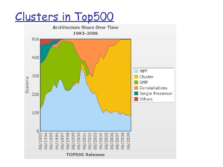 Clusters in Top 500