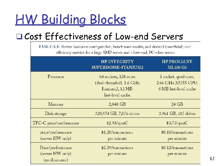 HW Building Blocks q Cost Effectiveness of Low-end Servers 61