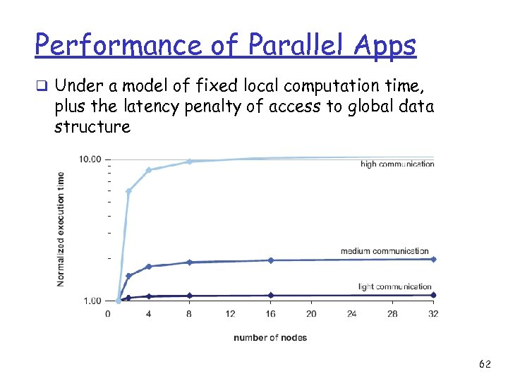 Performance of Parallel Apps q Under a model of fixed local computation time, plus