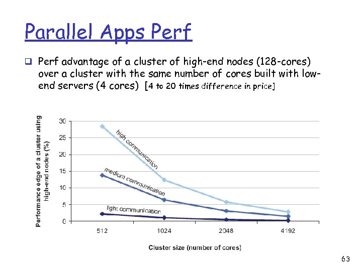 Parallel Apps Perf q Perf advantage of a cluster of high-end nodes (128 -cores)
