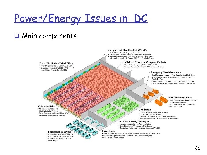 Power/Energy Issues in DC q Main components 66