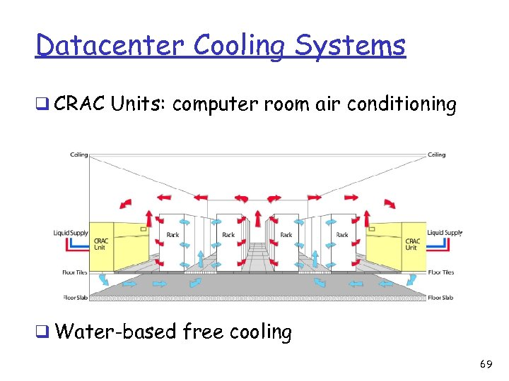 Datacenter Cooling Systems q CRAC Units: computer room air conditioning q Water-based free cooling