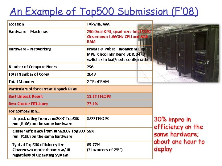 An Example of Top 500 Submission (F' 08) Location Tukwila, WA Hardware – Machines