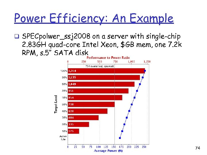 Power Efficiency: An Example q SPECpolwer_ssj 2008 on a server with single-chip 2. 83
