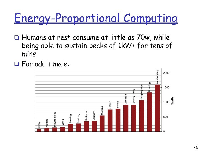 Energy-Proportional Computing q Humans at rest consume at little as 70 w, while being