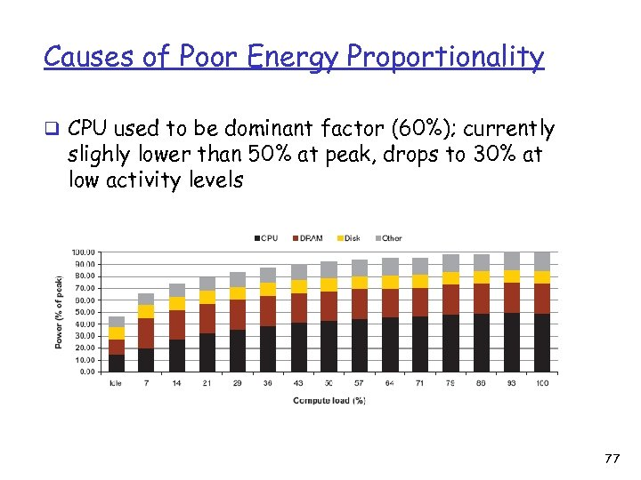 Causes of Poor Energy Proportionality q CPU used to be dominant factor (60%); currently