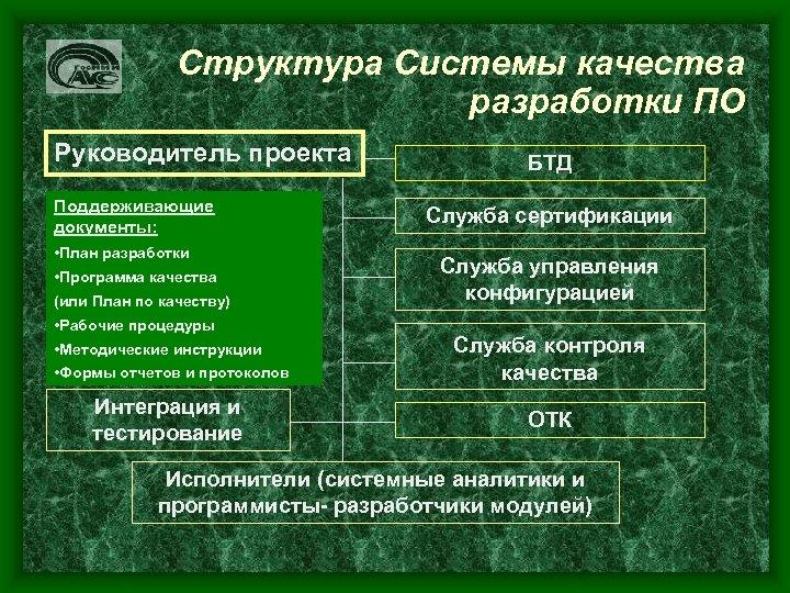 Структура Системы качества разработки ПО Руководитель проекта Поддерживающие документы: • План разработки • Программа