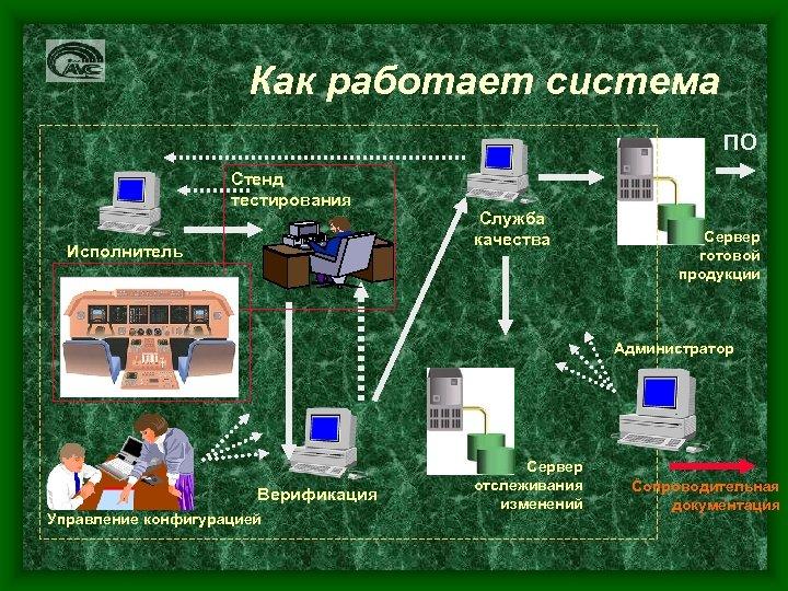Как работает система ПО Стенд тестирования Исполнитель Служба качества Сервер готовой продукции Администратор Верификация