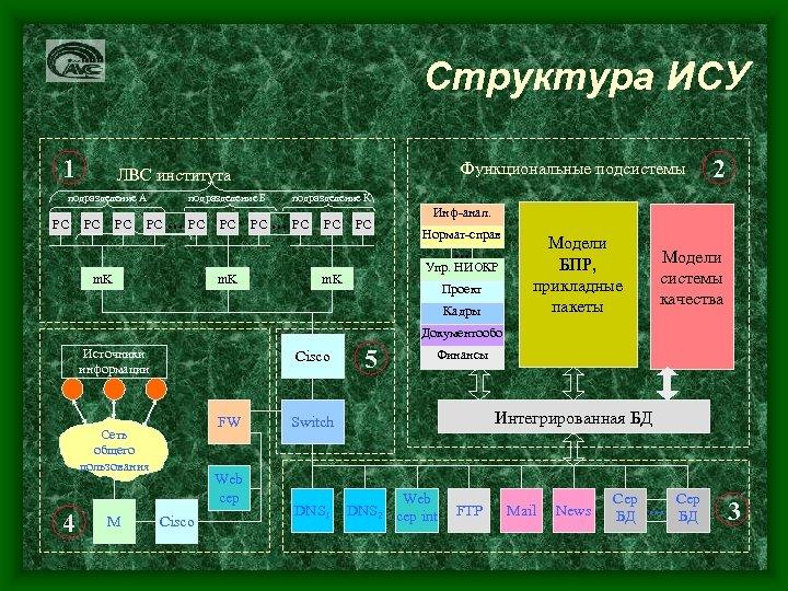 Структура ИСУ 1 подразделение А PC Функциональные подсистемы ЛВС института PC PC подразделение Б