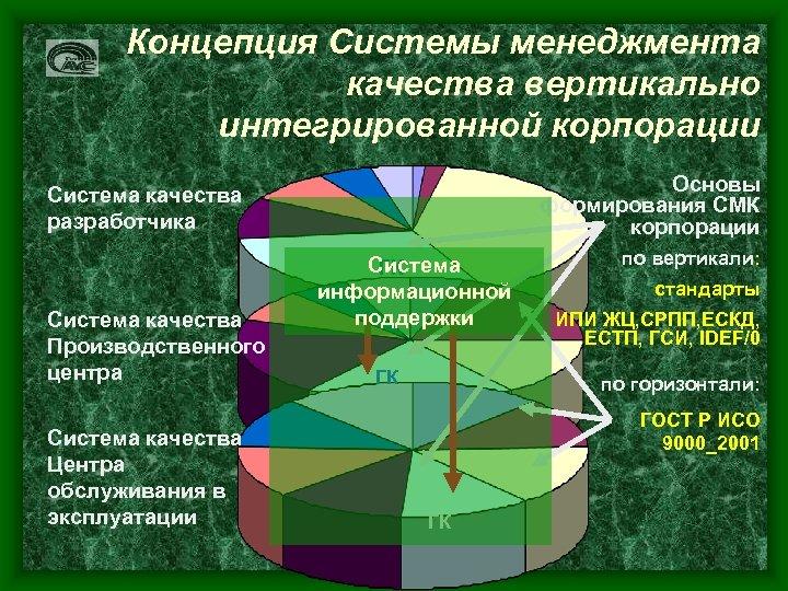 Концепция Системы менеджмента качества вертикально интегрированной корпорации Система качества разработчика Система качества Производственного центра