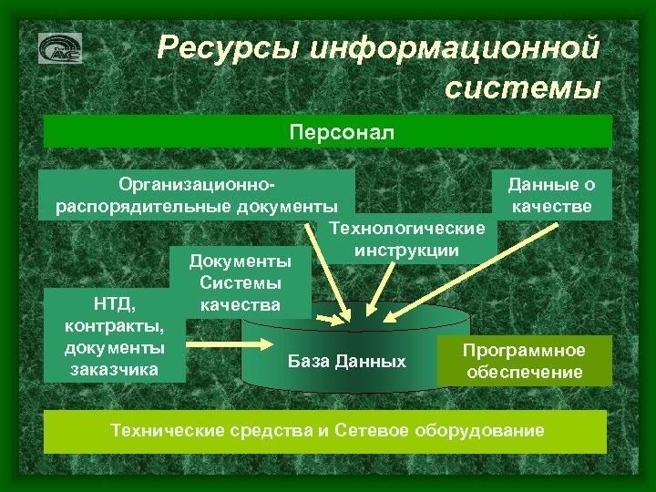 Ресурсы информационной системы Персонал Организационно. Данные о распорядительные документы качестве Технологические инструкции Документы Системы