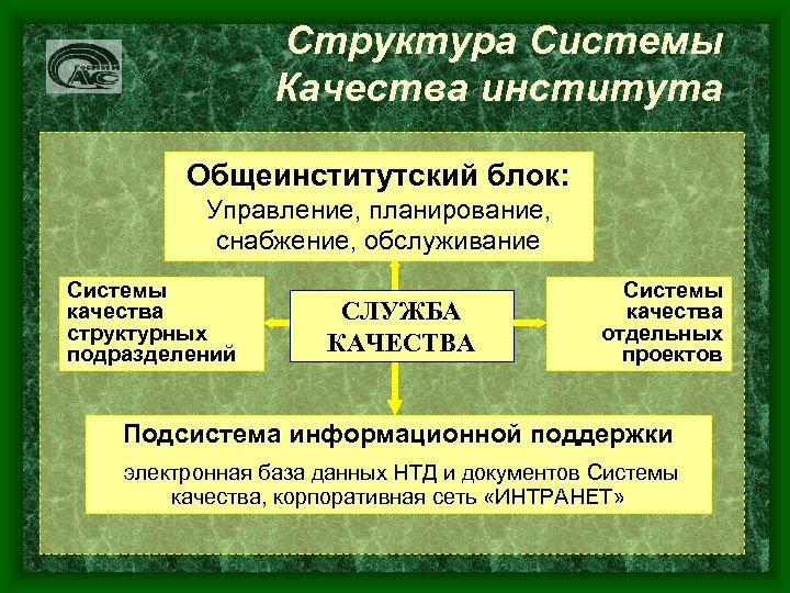 Структура Системы Качества института Общеинститутский блок: Управление, планирование, снабжение, обслуживание Системы качества структурных подразделений