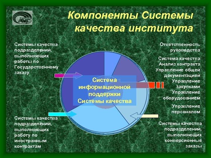 Компоненты Системы качества института Системы качества подразделений, выполняющих работы по Государственному заказу Системы качества