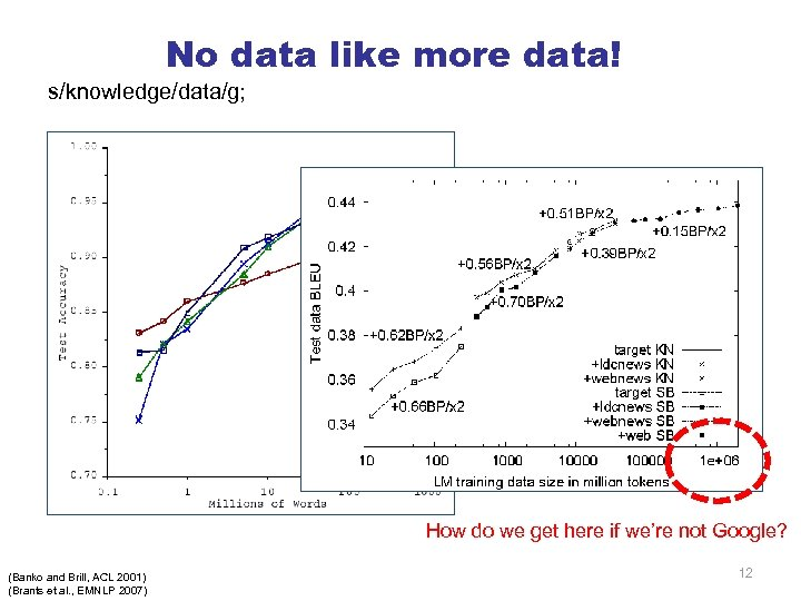 No data like more data! s/knowledge/data/g; How do we get here if we're not
