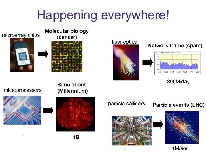 Happening everywhere! microarray chips microprocessors Molecular biology (cancer) fiber optics Network traffic (spam) 300