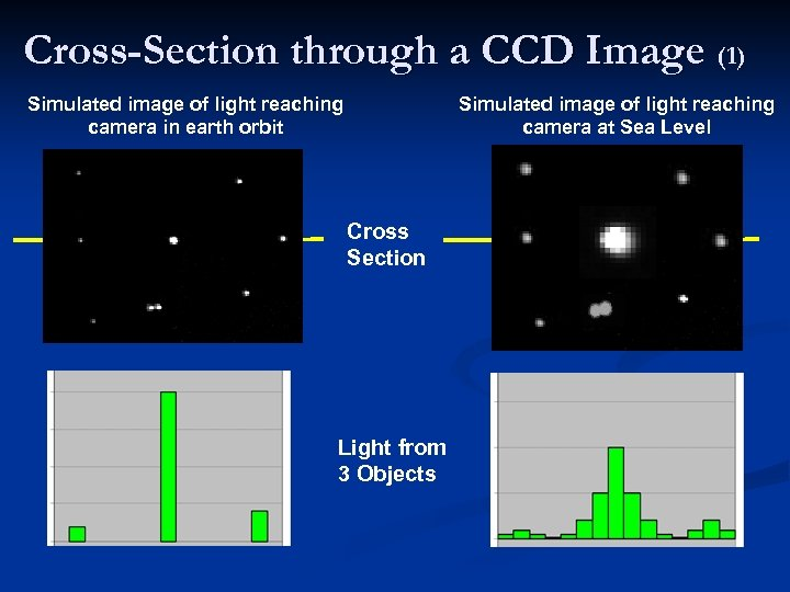 Cross-Section through a CCD Image (1) Simulated image of light reaching camera in earth