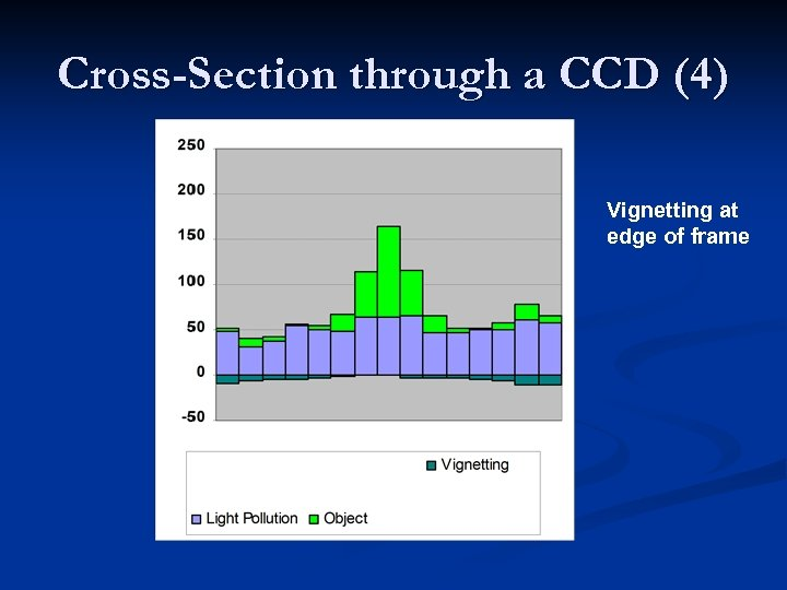 Cross-Section through a CCD (4) Vignetting at edge of frame