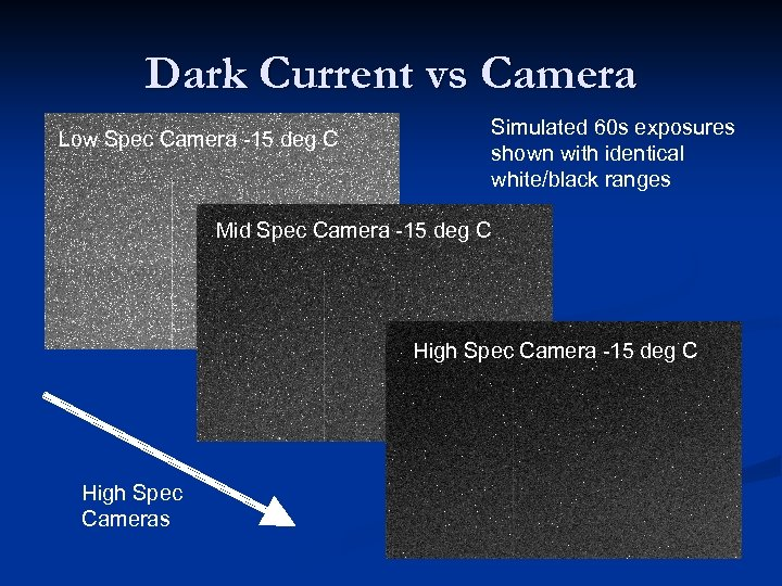 Dark Current vs Camera Simulated 60 s exposures shown with identical white/black ranges Low