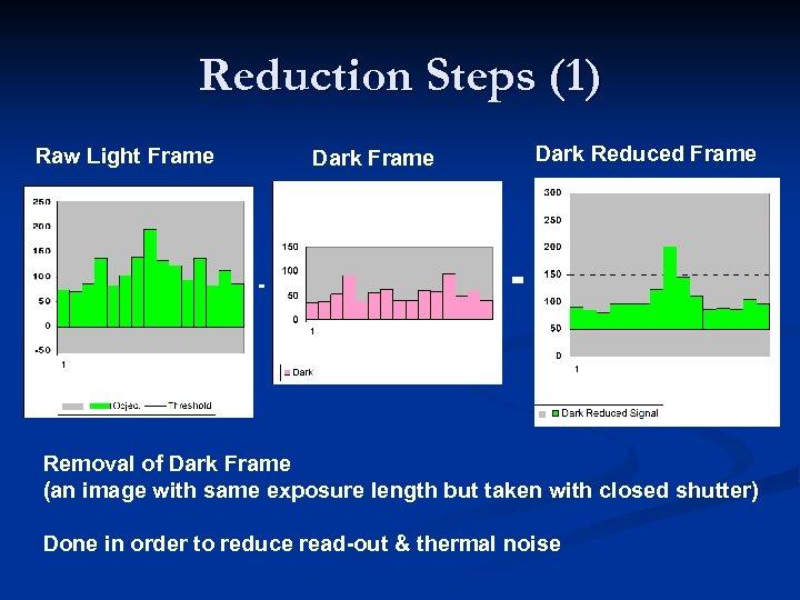 Reduction Steps (1) Raw Light Frame Dark Reduced Frame Dark Frame - = Removal