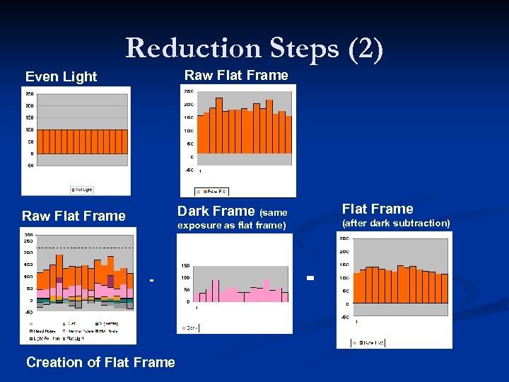 Reduction Steps (2) Raw Flat Frame Even Light Flat Frame Dark Frame (same Raw