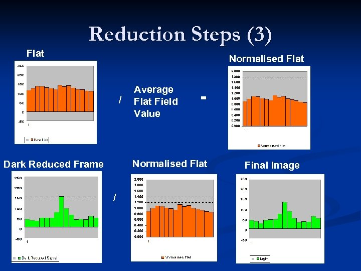 Reduction Steps (3) Flat Normalised Flat / Average Flat Field Value = Normalised Flat