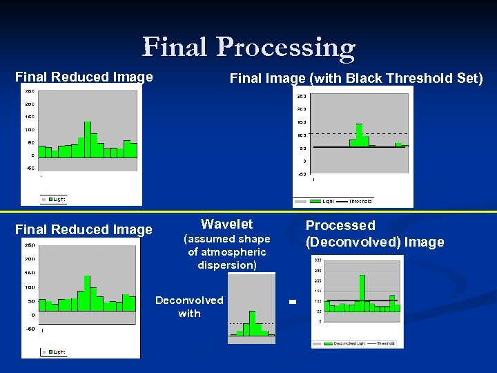 Final Processing Final Reduced Image Final Image (with Black Threshold Set) Wavelet Processed (Deconvolved)