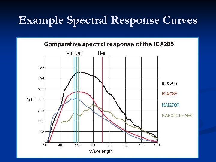 Example Spectral Response Curves