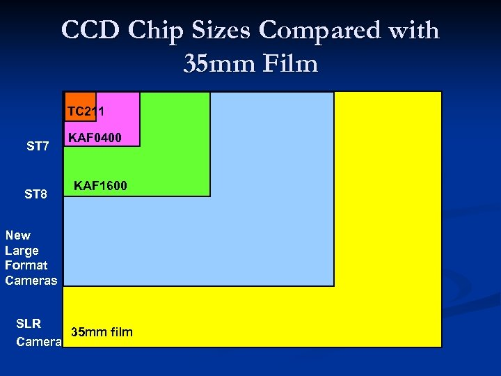 CCD Chip Sizes Compared with 35 mm Film TC 211 ST 7 ST 8