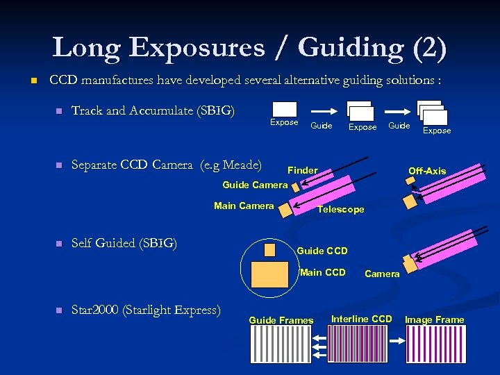 Long Exposures / Guiding (2) n CCD manufactures have developed several alternative guiding solutions