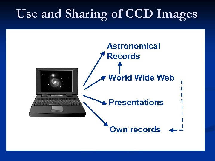 Use and Sharing of CCD Images Astronomical Records World Wide Web Presentations Own records