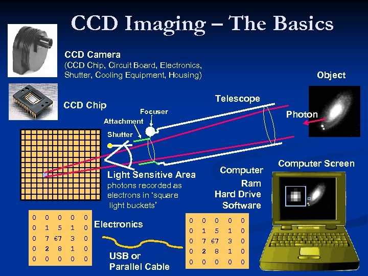 CCD Imaging – The Basics CCD Camera (CCD Chip, Circuit Board, Electronics, Shutter, Cooling