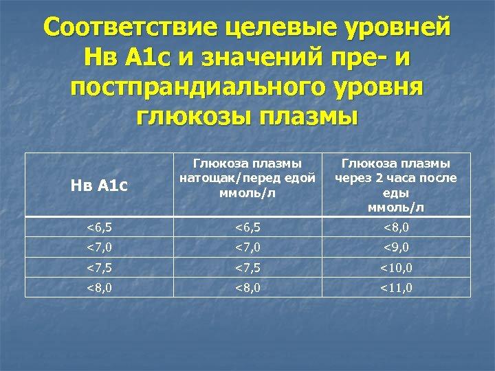 Соответствие целевые уровней Нв А 1 с и значений пре- и постпрандиального уровня глюкозы