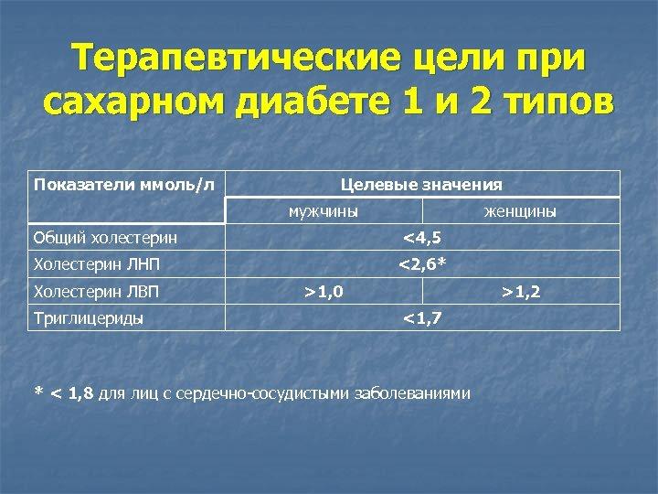 Терапевтические цели при сахарном диабете 1 и 2 типов Показатели ммоль/л Целевые значения мужчины