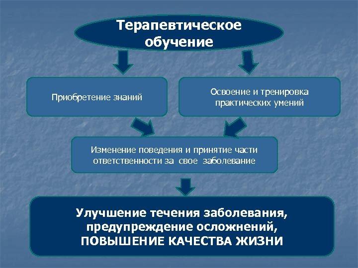 Терапевтическое обучение Приобретение знаний Освоение и тренировка практических умений Изменение поведения и принятие части