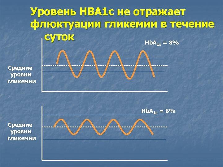 Уровень НВА 1 с не отражает флюктуации гликемии в течение суток Hb. A =