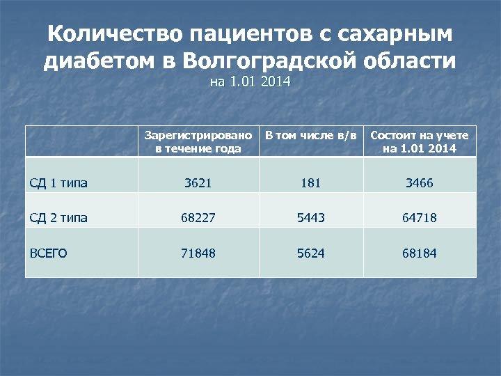 Количество пациентов с сахарным диабетом в Волгоградской области на 1. 01 2014 Зарегистрировано в