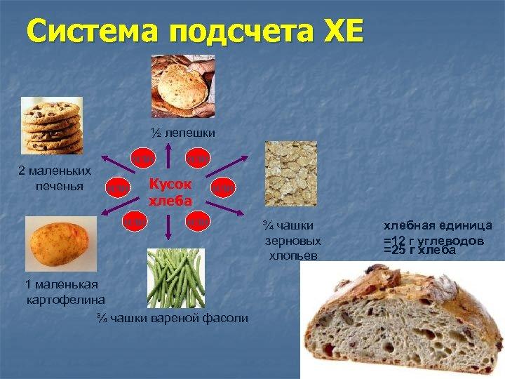 Система подсчета ХЕ ½ лепешки 2 маленьких печенья или или Кусок хлеба или 1