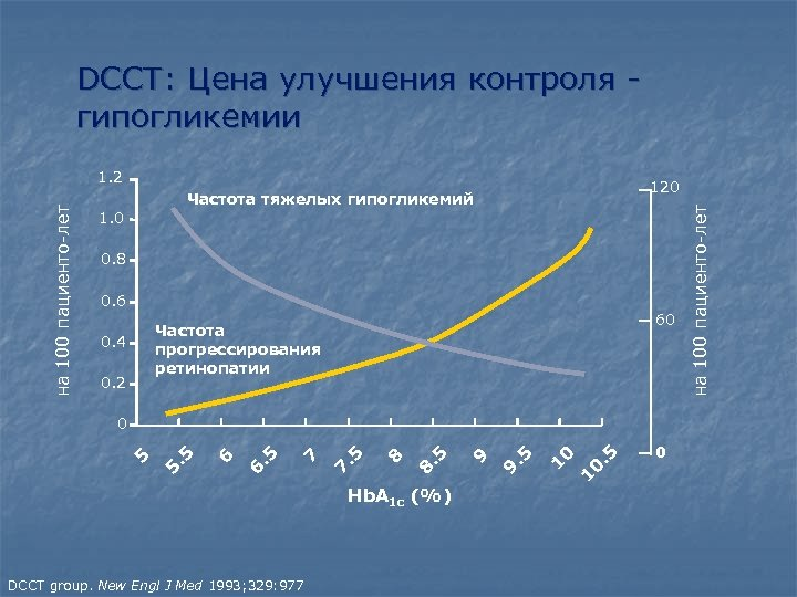 DCCT: Цена улучшения контроля гипогликемии 120 Частота тяжелых гипогликемий 1. 0 0. 8 0.