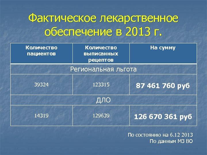 Фактическое лекарственное обеспечение в 2013 г. Количество пациентов Количество выписанных рецептов На сумму Региональная