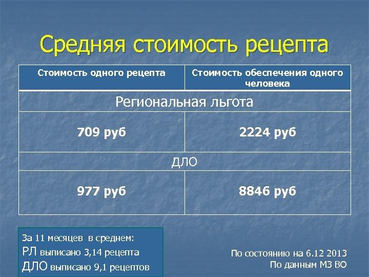 Средняя стоимость рецепта Стоимость одного рецепта Стоимость обеспечения одного человека Региональная льгота 709 руб