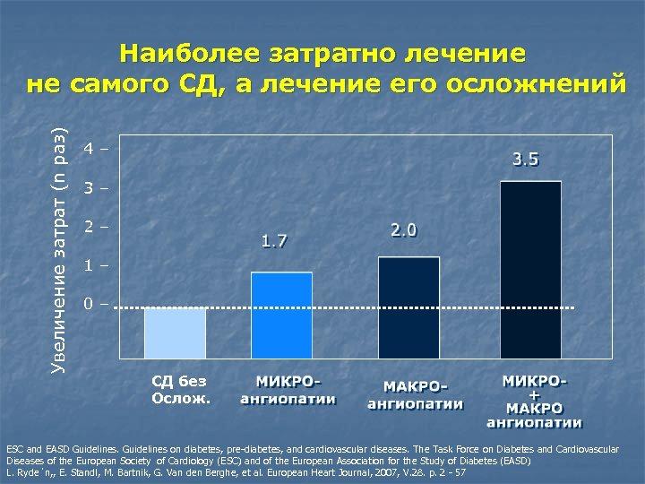 Увеличение затрат (n раз) Наиболее затратно лечение не самого СД, а лечение его осложнений