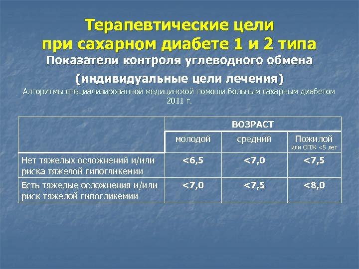 Терапевтические цели при сахарном диабете 1 и 2 типа Показатели контроля углеводного обмена (индивидуальные