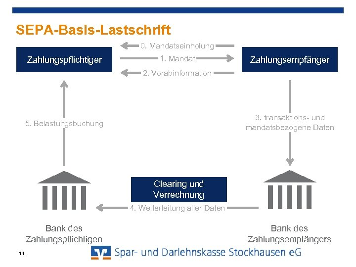 SEPA-Basis-Lastschrift 0. Mandatseinholung Zahlungspflichtiger 1. Mandat Zahlungsempfänger 2. Vorabinformation 3. transaktions- und mandatsbezogene Daten